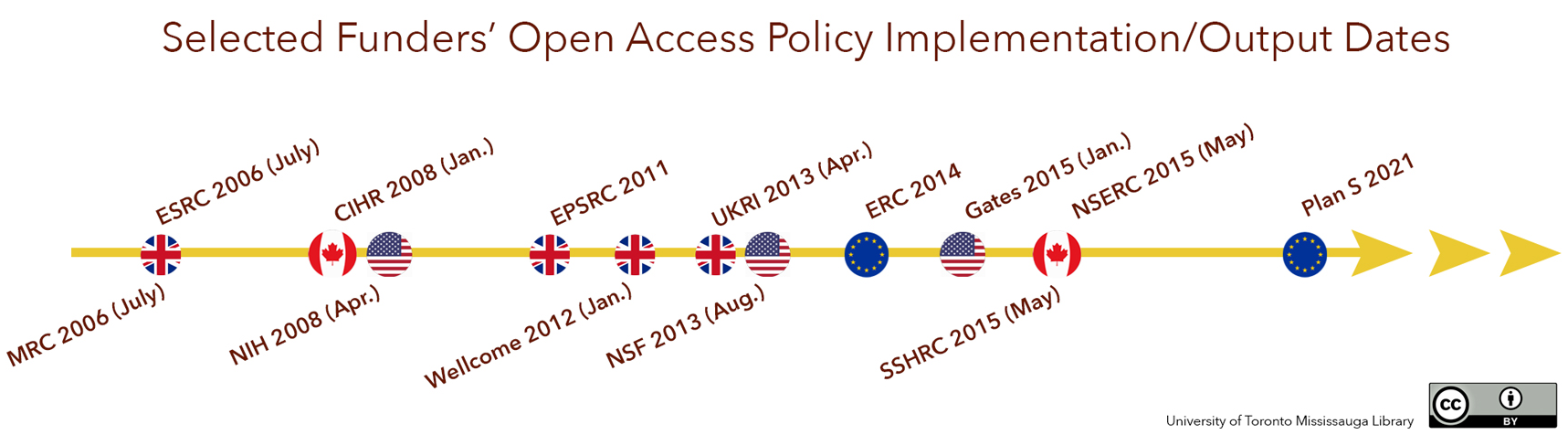selected funder's open accesspolicy implementation